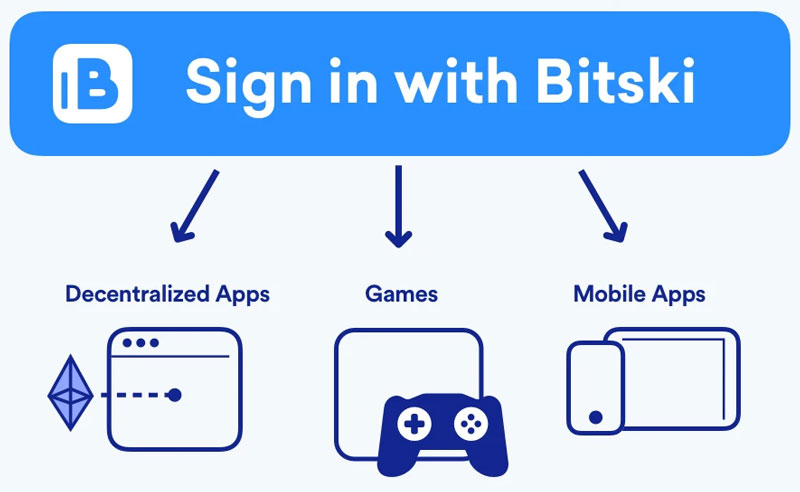 bitski-single-sign-on-wallet